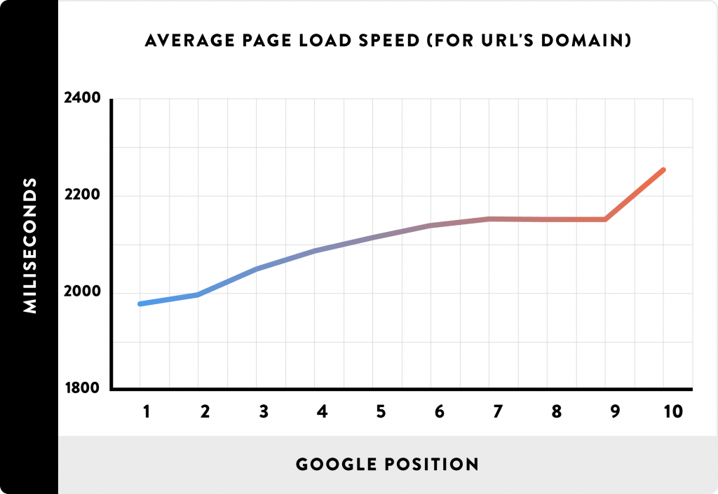 Website optimization - Correlation between Page Load Speed and Google Position
