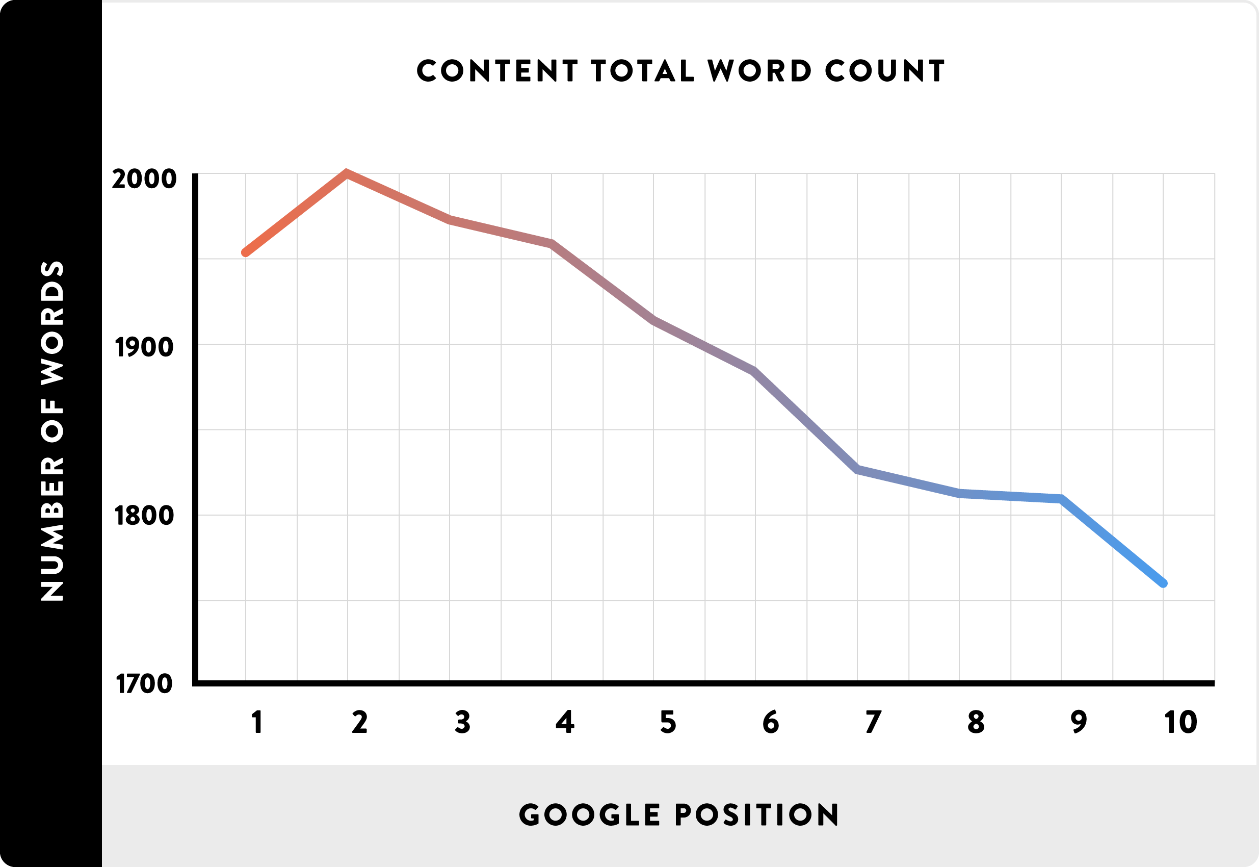 Website optimization - How lenght of content influence on Google position