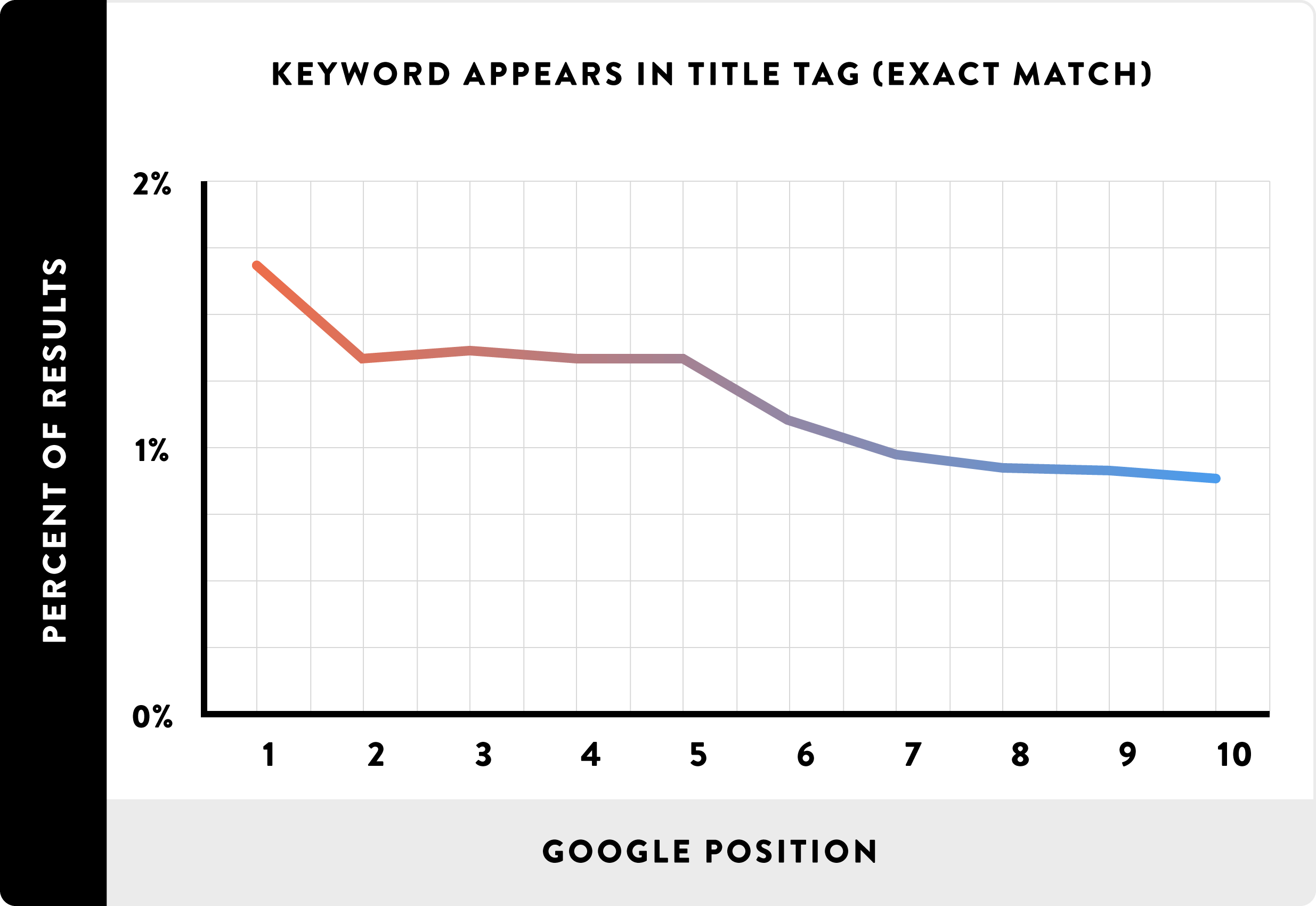 Website optimization - What Exact Match Keyword in Title has impact on Position in Google