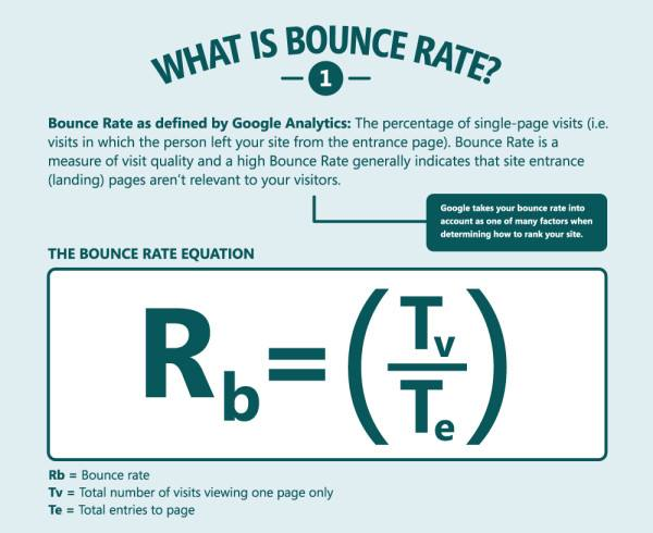 Website optimization - How to measure Bounce Rate