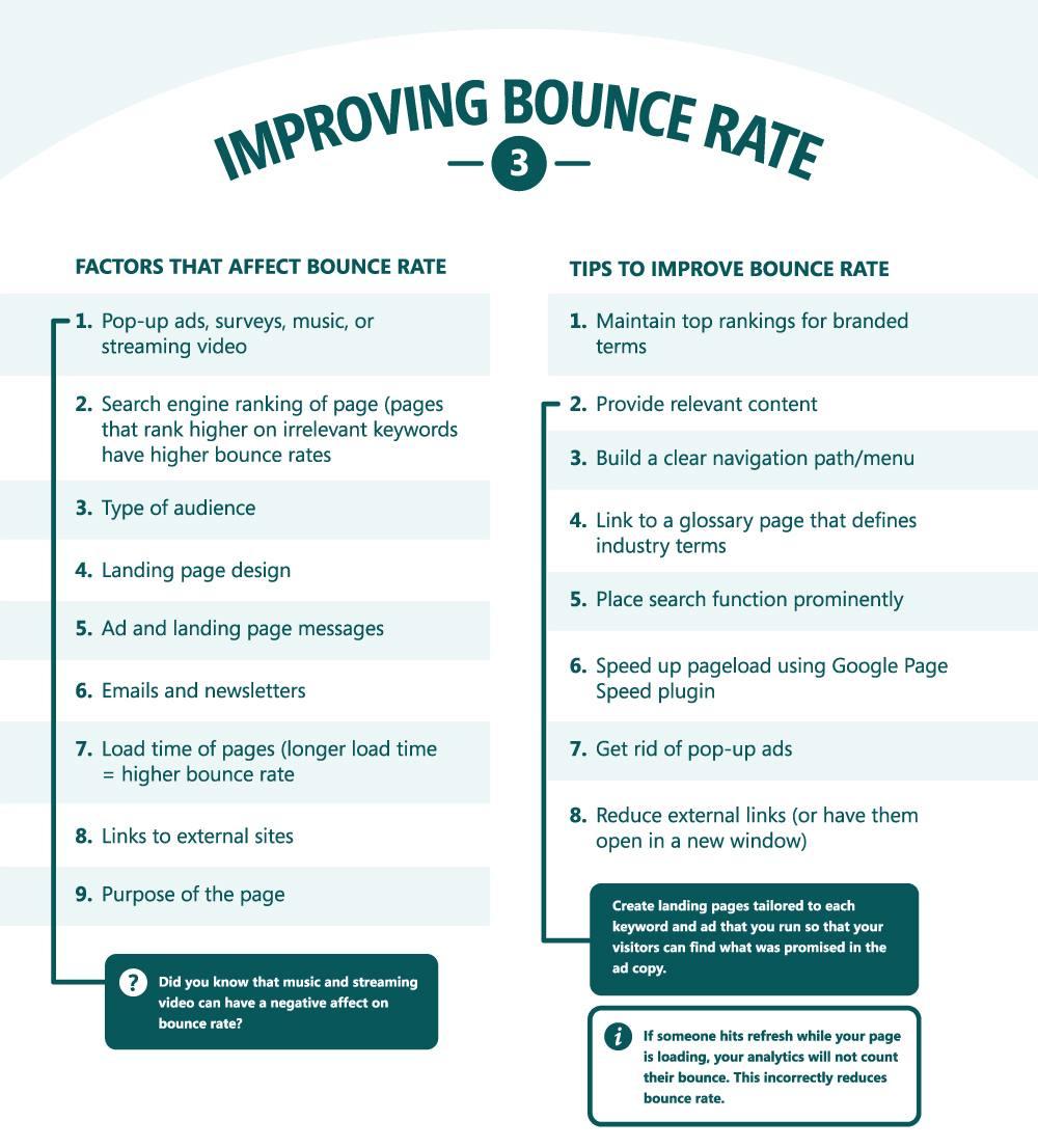 Website optimization - How to imporve bounce rate - Kissmetrics infographic