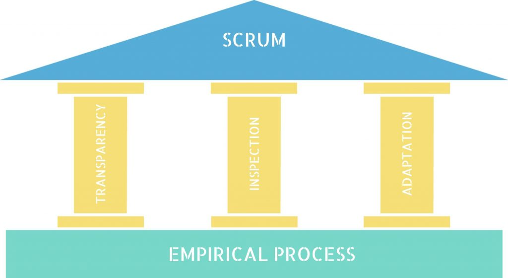 Three pillars of Scrum, project management