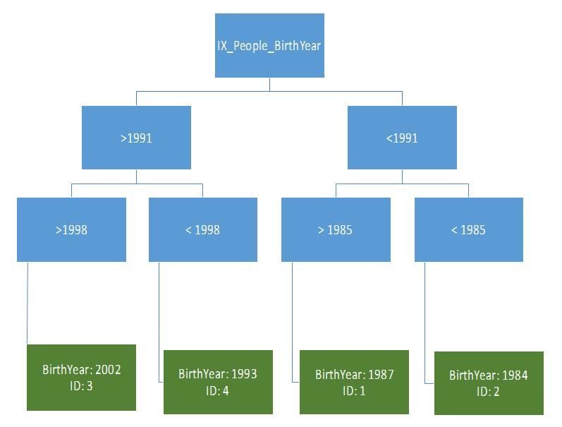 SQL for Programmers - Database index