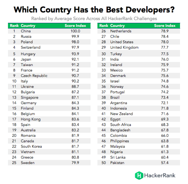 best developers software development poland